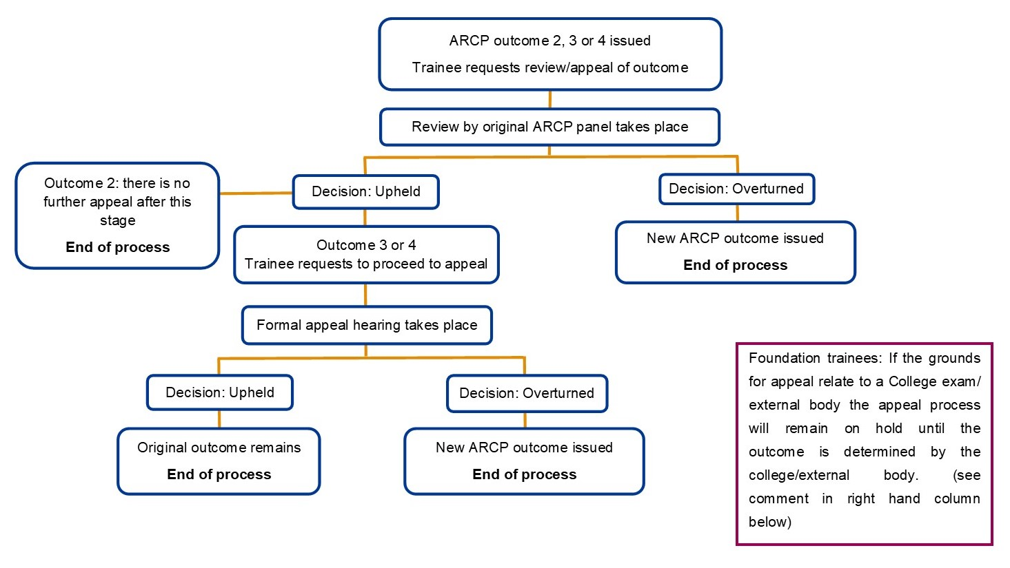 Review and Appeal Process Flowchart